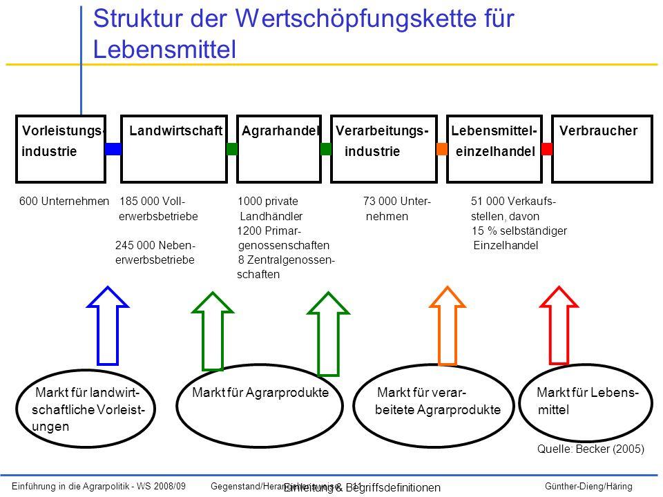 Struktur der Wertschöpfungskette für Lebensmittel