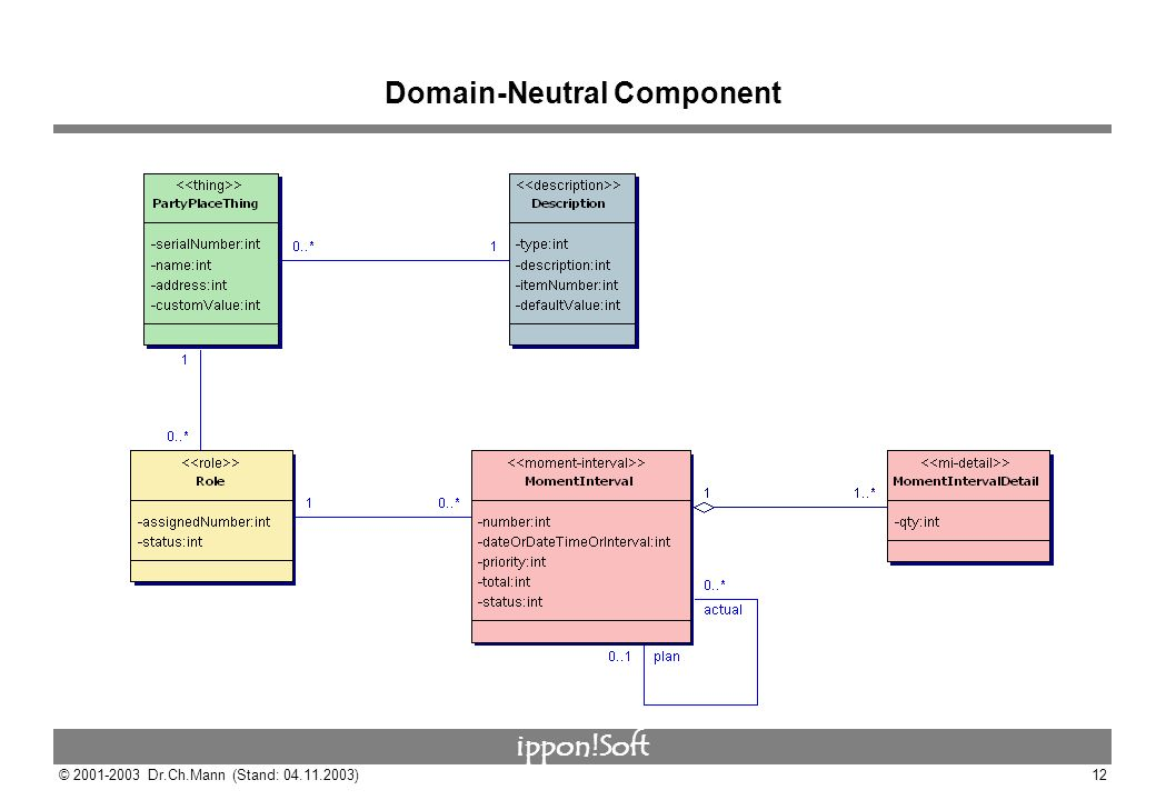 Domain-Neutral Component