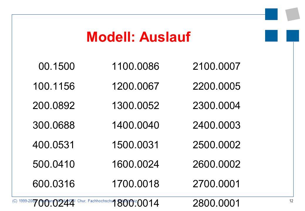 Modell: Auslauf 0 0.1500 110 0.0086 210 0.0007. 10 0.1156 120 0.0067 220 0.0005. 20 0.0892 130 0.0052 230 0.0004.