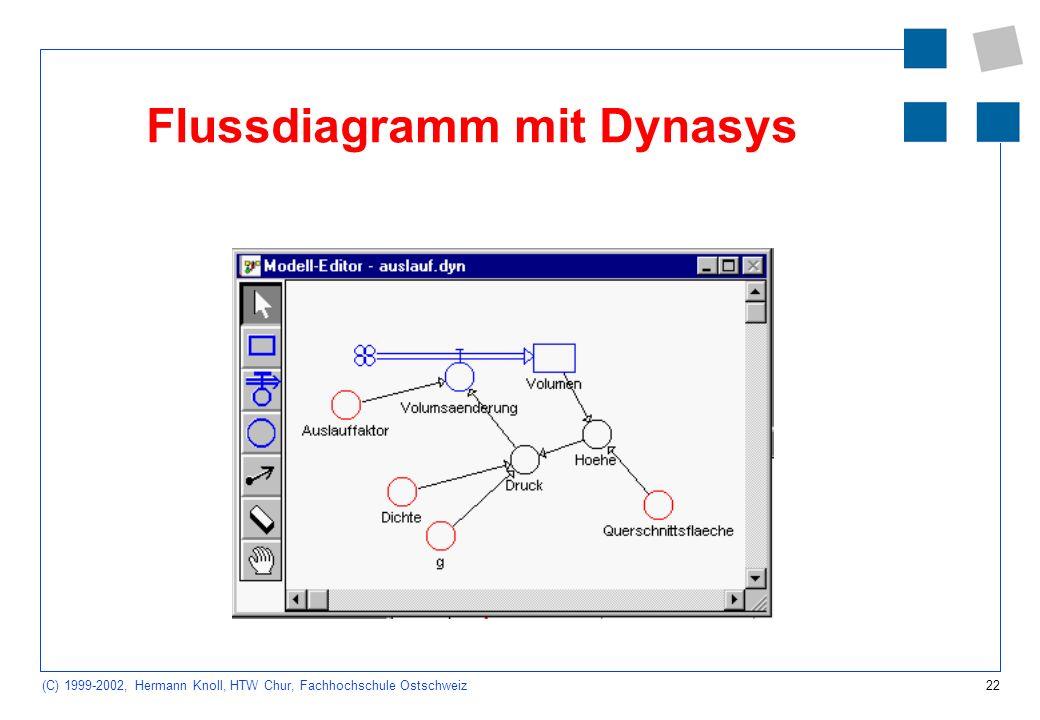 Flussdiagramm mit Dynasys