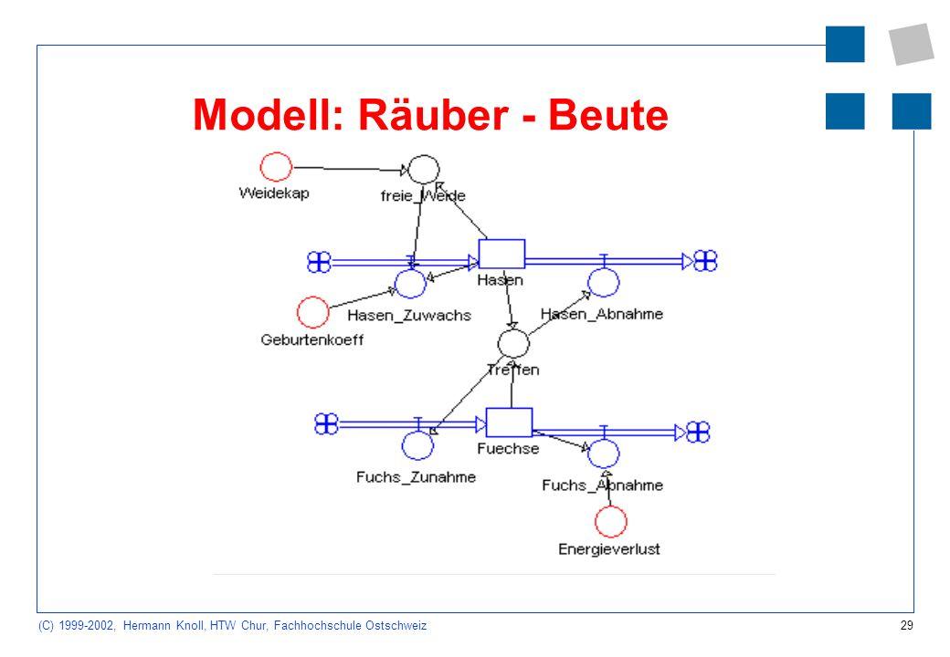 Modell: Räuber - Beute 11