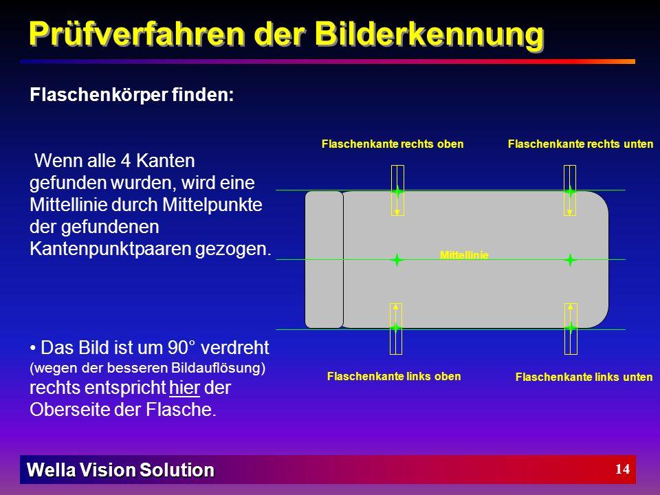 Prüfverfahren der Bilderkennung