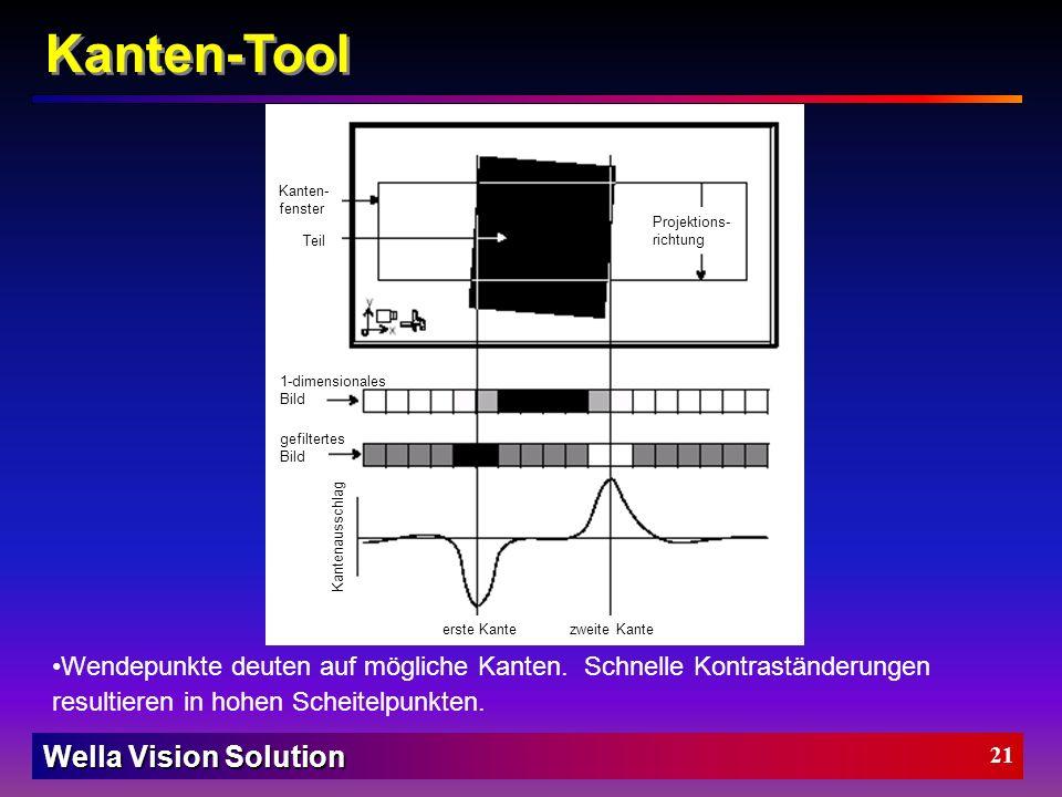 Kanten-Tool Kanten- fenster. Teil. Projektions-richtung. 1-dimensionales Bild. gefiltertes Bild.