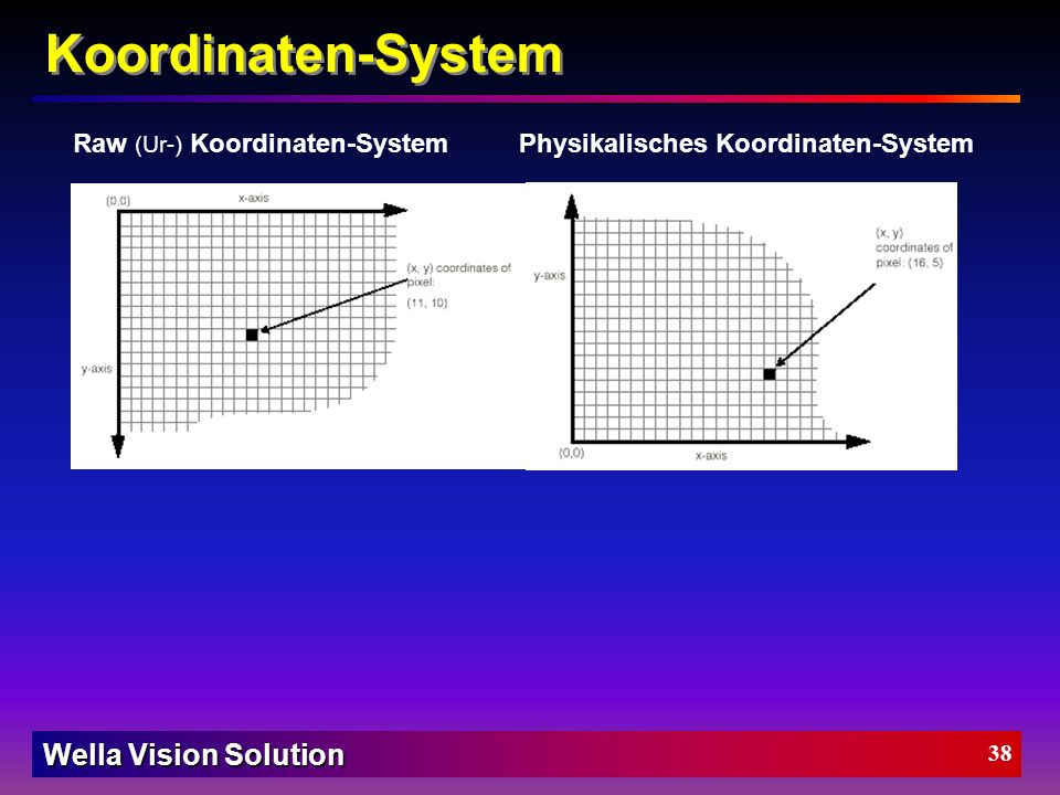Koordinaten-System Raw (Ur-) Koordinaten-System Physikalisches Koordinaten-System