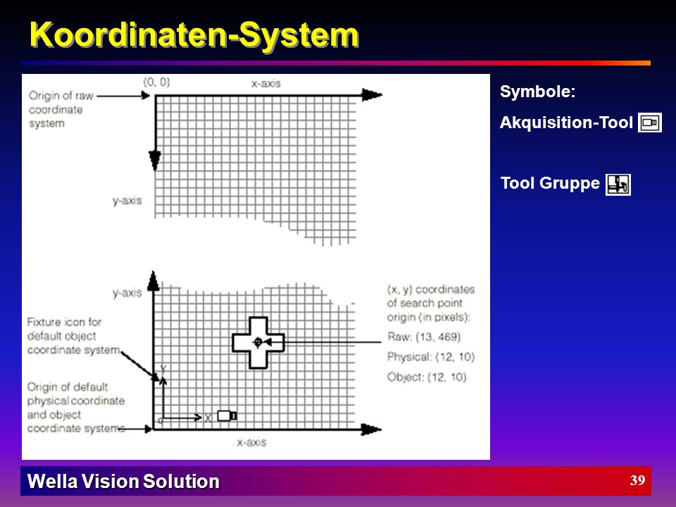 Koordinaten-System Symbole: Akquisition-Tool Tool Gruppe