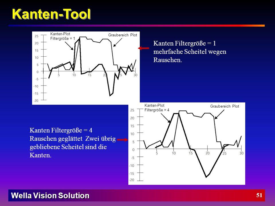 Kanten-Tool Kanten Filtergröße = 1 mehrfache Scheitel wegen Rauschen.