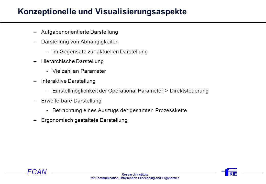 Konzeptionelle und Visualisierungsaspekte