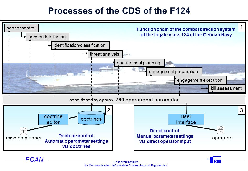 Processes of the CDS of the F124