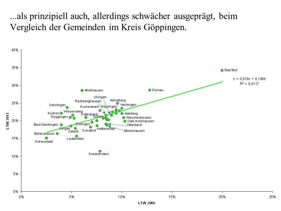...als prinzipiell auch, allerdings schwächer ausgeprägt, beim Vergleich der Gemeinden im Kreis Göppingen.