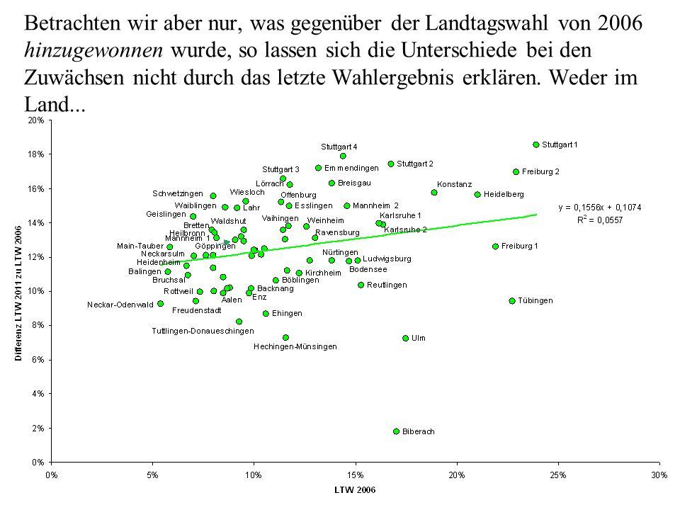Betrachten wir aber nur, was gegenüber der Landtagswahl von 2006 hinzugewonnen wurde, so lassen sich die Unterschiede bei den Zuwächsen nicht durch das letzte Wahlergebnis erklären.