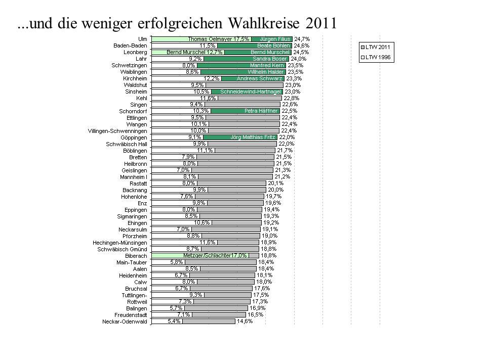 ...und die weniger erfolgreichen Wahlkreise 2011