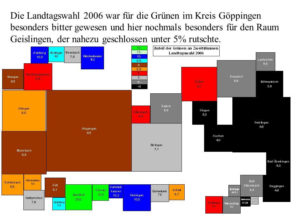 Die Landtagswahl 2006 war für die Grünen im Kreis Göppingen besonders bitter gewesen und hier nochmals besonders für den Raum Geislingen, der nahezu geschlossen unter 5% rutschte.