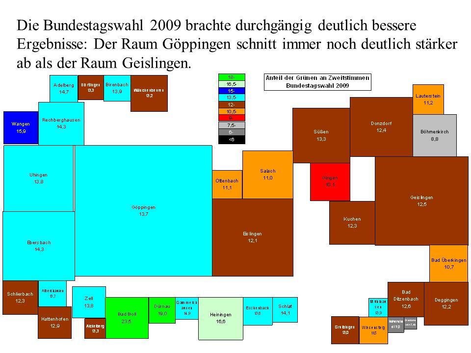 Die Bundestagswahl 2009 brachte durchgängig deutlich bessere Ergebnisse: Der Raum Göppingen schnitt immer noch deutlich stärker ab als der Raum Geislingen.