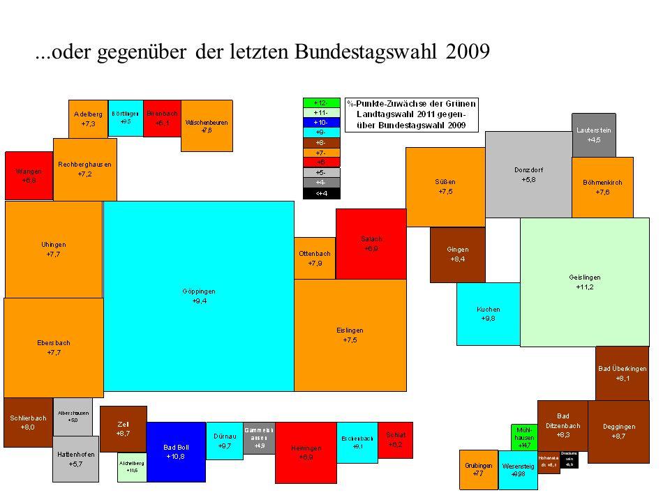 ...oder gegenüber der letzten Bundestagswahl 2009
