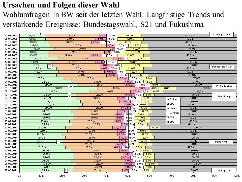 Ursachen und Folgen dieser Wahl Wahlumfragen in BW seit der letzten Wahl: Langfristige Trends und verstärkende Ereignisse: Bundestagswahl, S21 und Fukushima