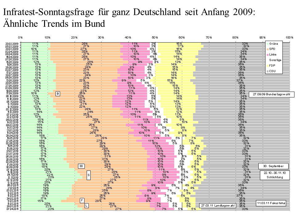 Infratest-Sonntagsfrage für ganz Deutschland seit Anfang 2009: Ähnliche Trends im Bund
