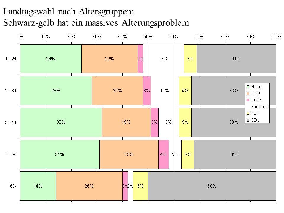 Landtagswahl nach Altersgruppen: Schwarz-gelb hat ein massives Alterungsproblem