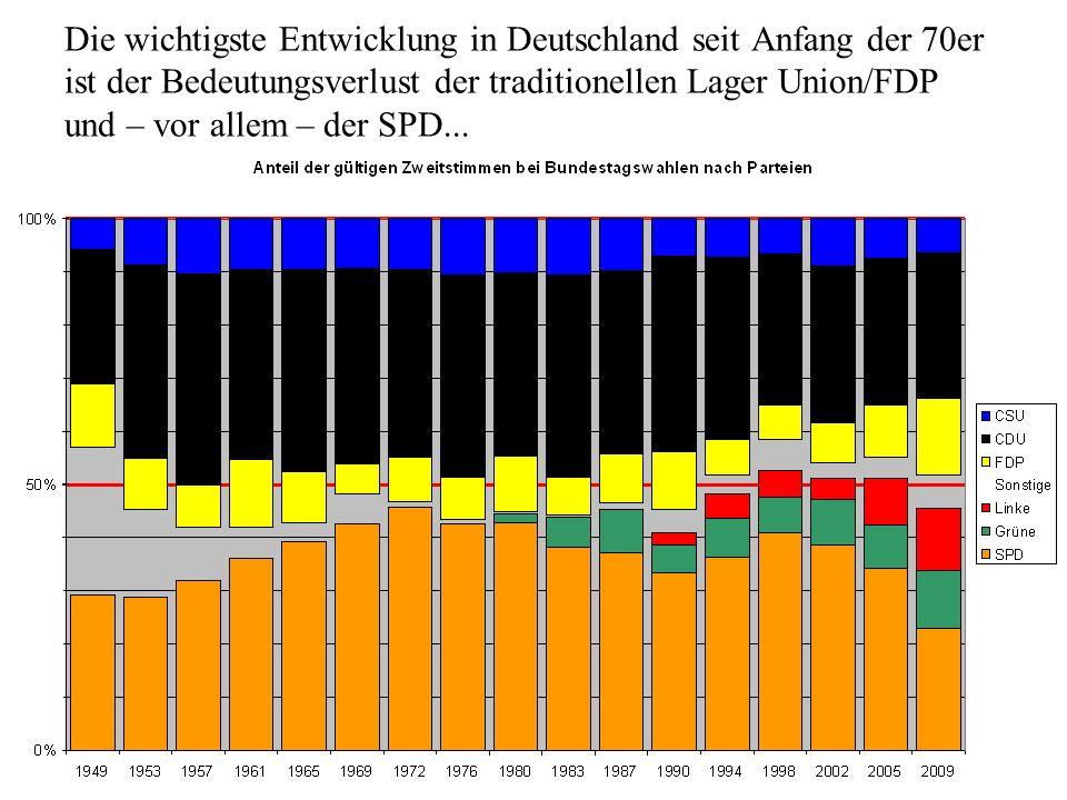 Die wichtigste Entwicklung in Deutschland seit Anfang der 70er ist der Bedeutungsverlust der traditionellen Lager Union/FDP und – vor allem – der SPD...