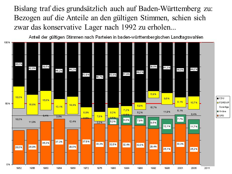 Bislang traf dies grundsätzlich auch auf Baden-Württemberg zu: Bezogen auf die Anteile an den gültigen Stimmen, schien sich zwar das konservative Lager nach 1992 zu erholen...