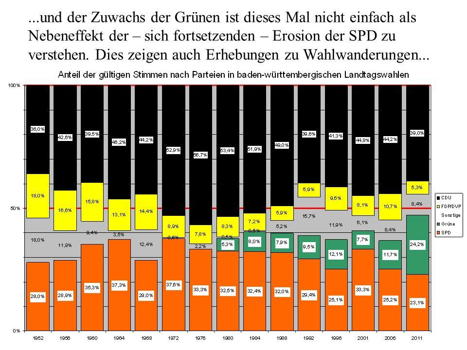 ...und der Zuwachs der Grünen ist dieses Mal nicht einfach als Nebeneffekt der – sich fortsetzenden – Erosion der SPD zu verstehen.