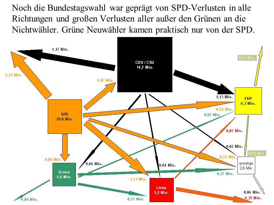 Noch die Bundestagswahl war geprägt von SPD-Verlusten in alle Richtungen und großen Verlusten aller außer den Grünen an die Nichtwähler.