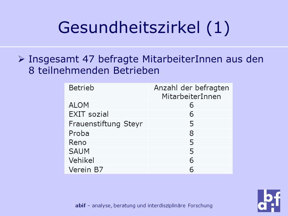 Gesundheitszirkel (1) Insgesamt 47 befragte MitarbeiterInnen aus den 8 teilnehmenden Betrieben. Betrieb.