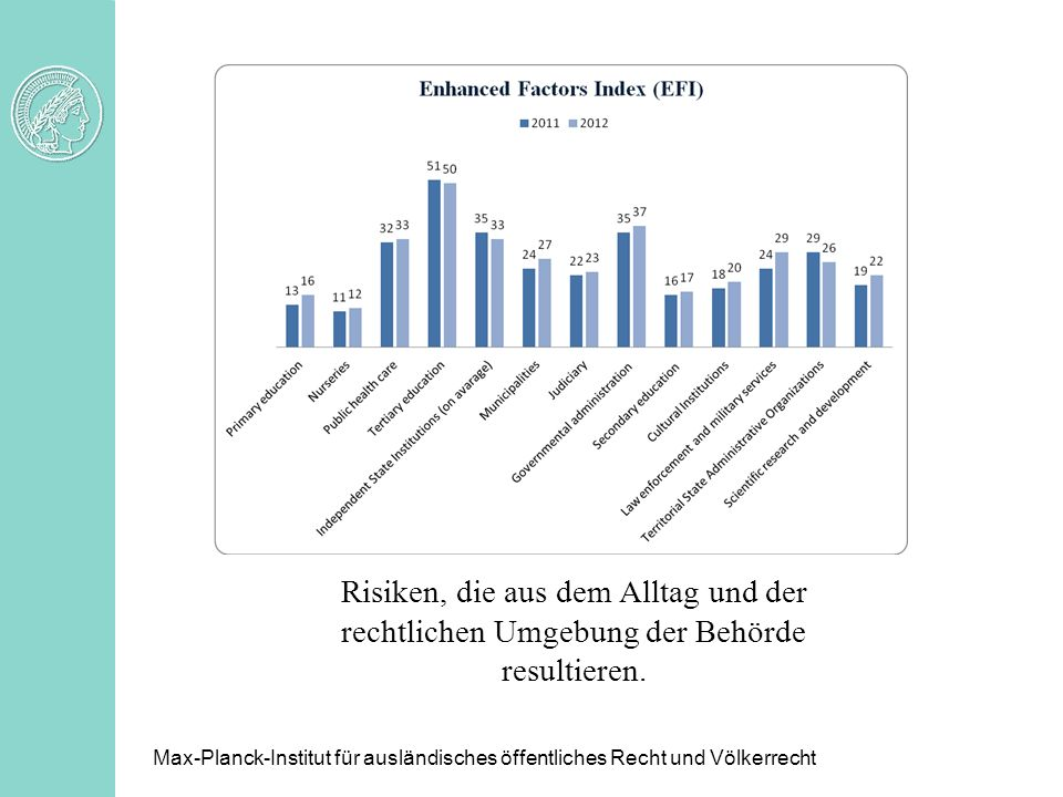 Herausstechend: Aufbauende Bildungseinrichtungen – Universitäten u.ä. Verwaltung.