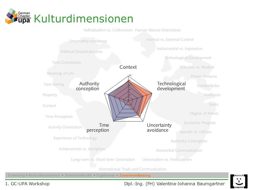 Kulturdimensionen Einleitung > Kulturdimensionen > Arbeitsmethodik > Ergebnisse > Zusammenfassung