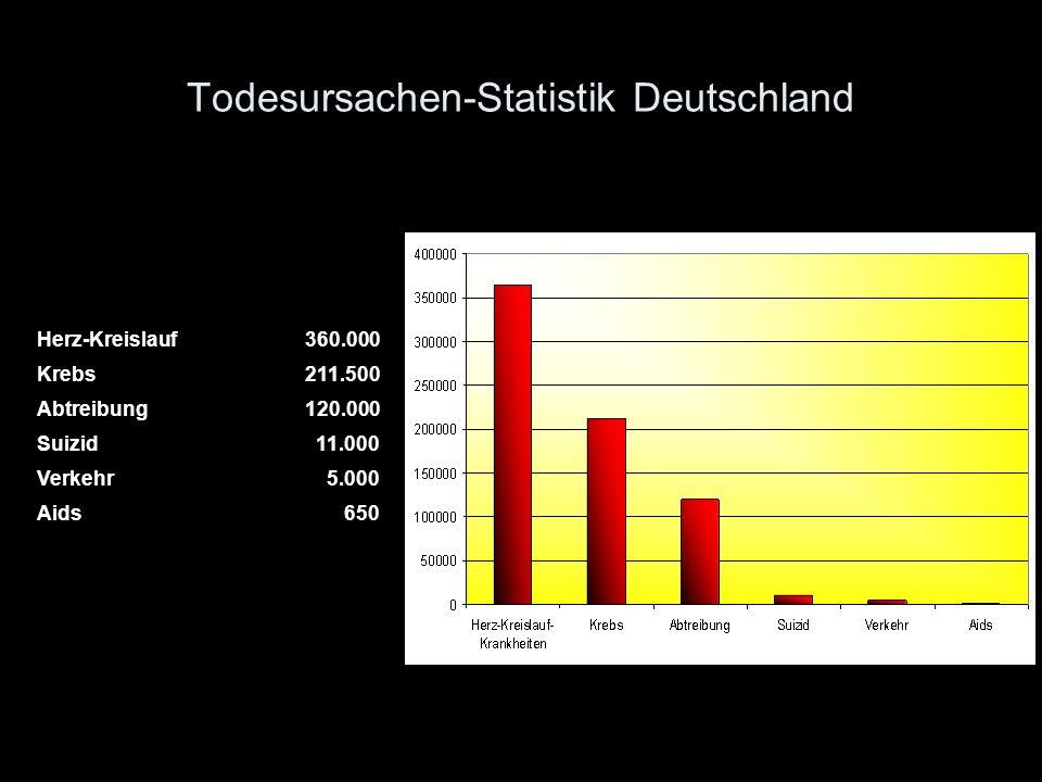 Todesursachen-Statistik Deutschland
