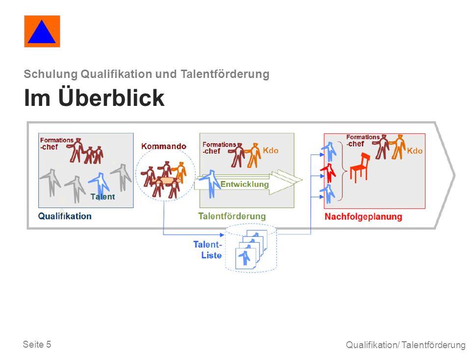 Schulung Qualifikation und Talentförderung Im Überblick