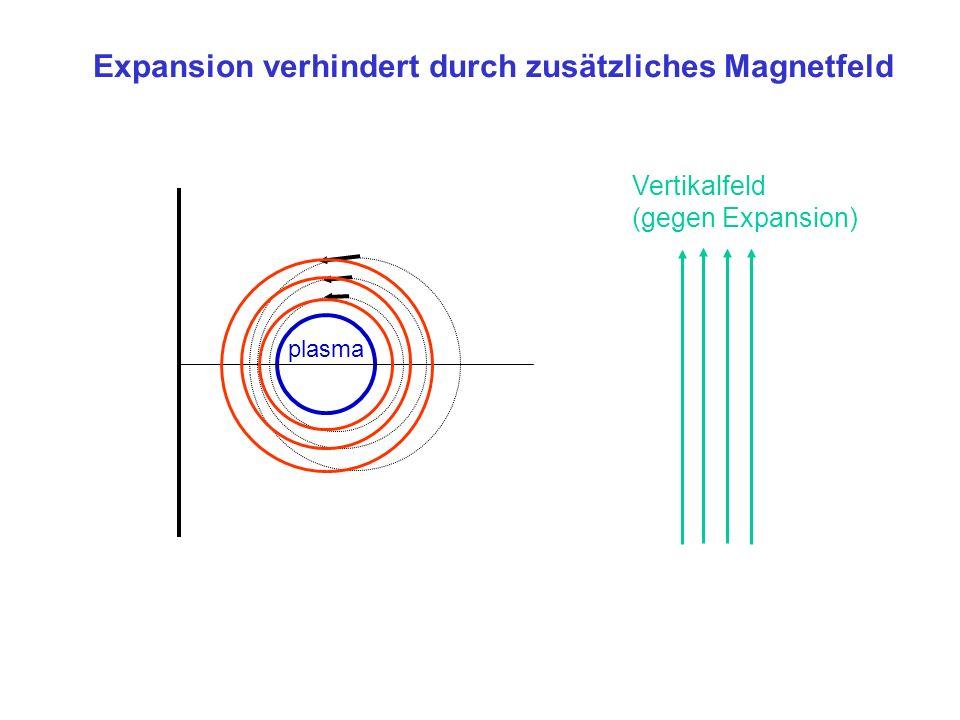 Expansion verhindert durch zusätzliches Magnetfeld