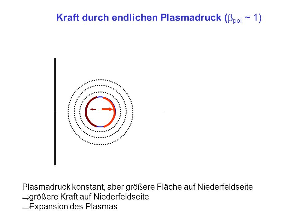 Kraft durch endlichen Plasmadruck (pol ~ 1)