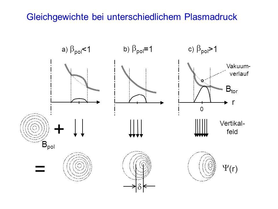 + = Gleichgewichte bei unterschiedlichem Plasmadruck b b b <1 =1