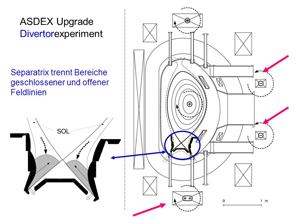 ASDEX Upgrade Divertorexperiment