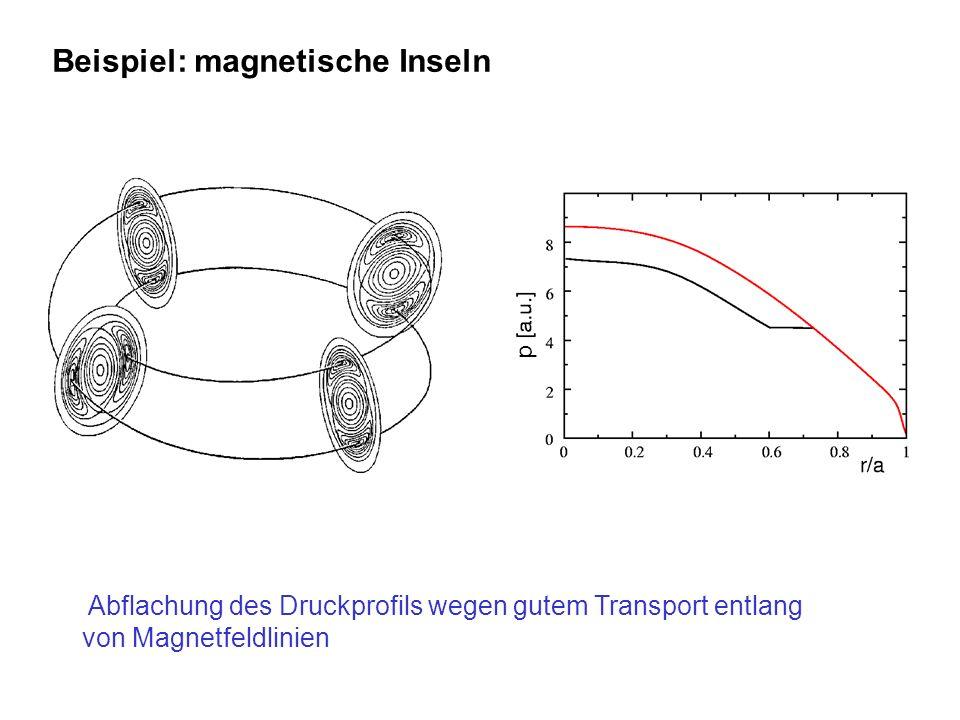 Beispiel: magnetische Inseln