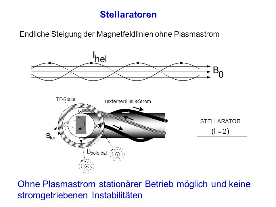 Stellaratoren Endliche Steigung der Magnetfeldlinien ohne Plasmastrom. B. tor. (externer) Helix.