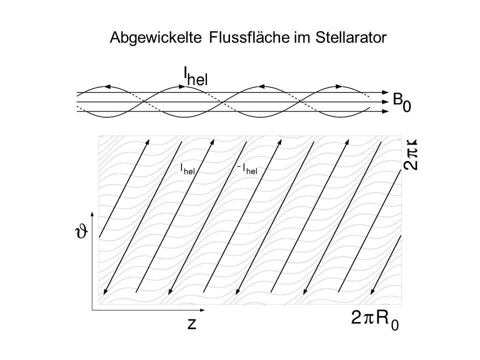 Abgewickelte Flussfläche im Stellarator