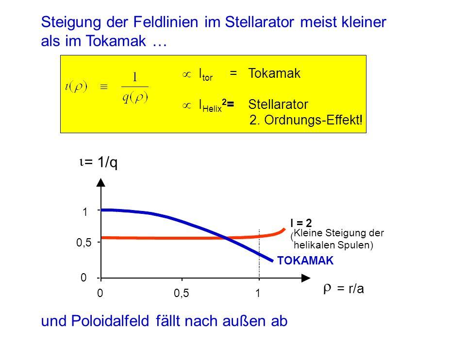 Steigung der Feldlinien im Stellarator meist kleiner als im Tokamak …