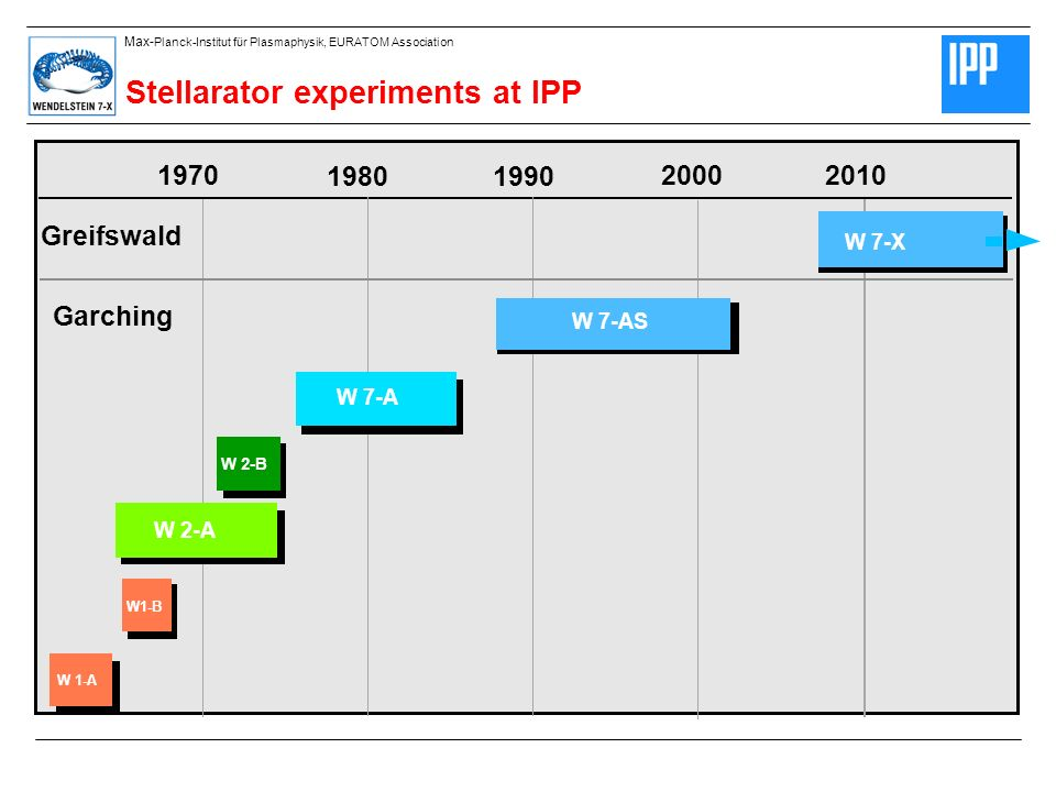 Stellarator experiments at IPP