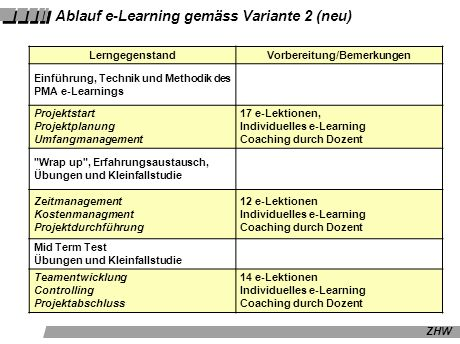 Ablauf e-Learning gemäss Variante 2 (neu)