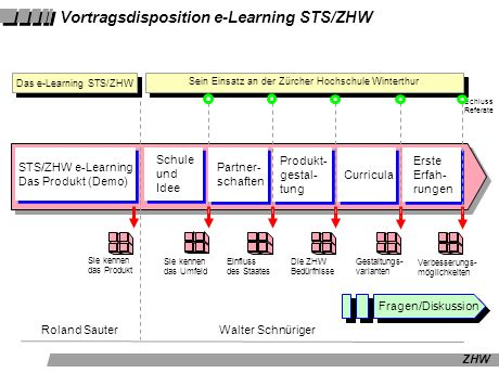 Vortragsdisposition e-Learning STS/ZHW