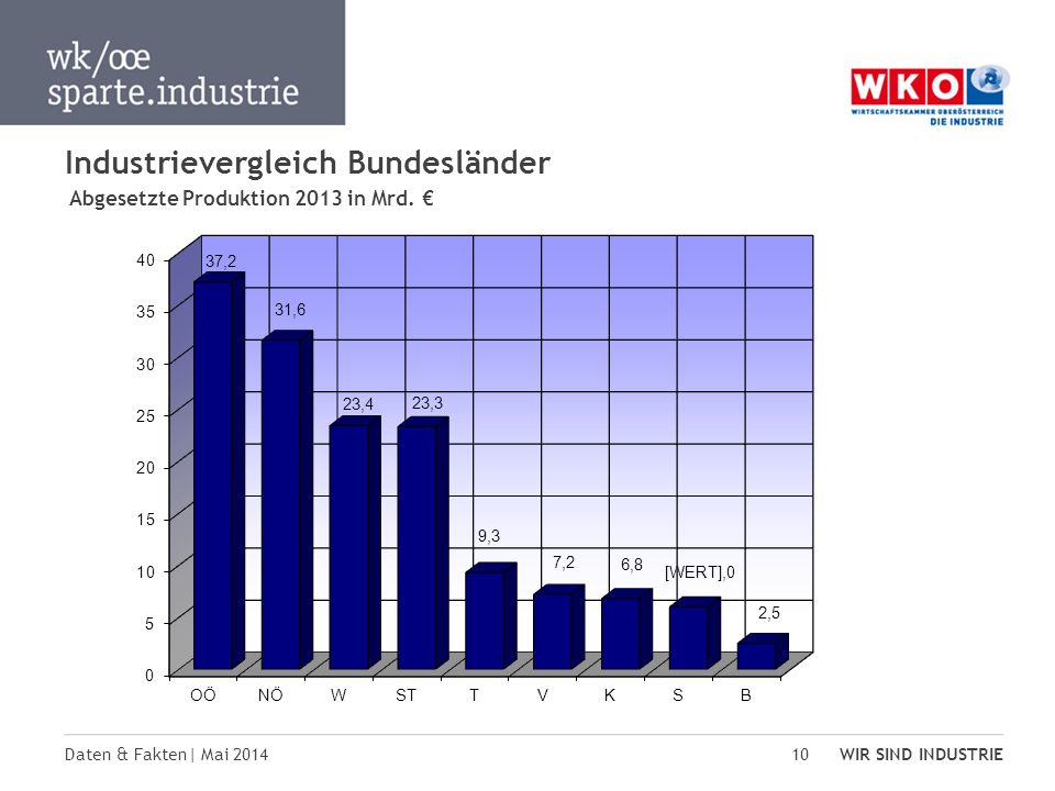 Industrievergleich Bundesländer