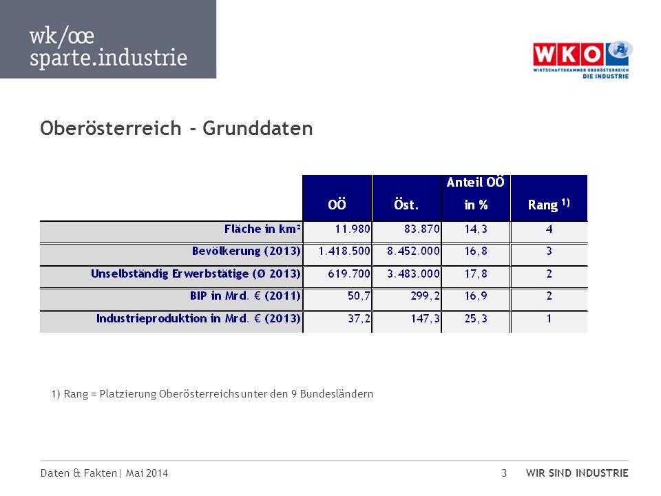 Oberösterreich - Grunddaten