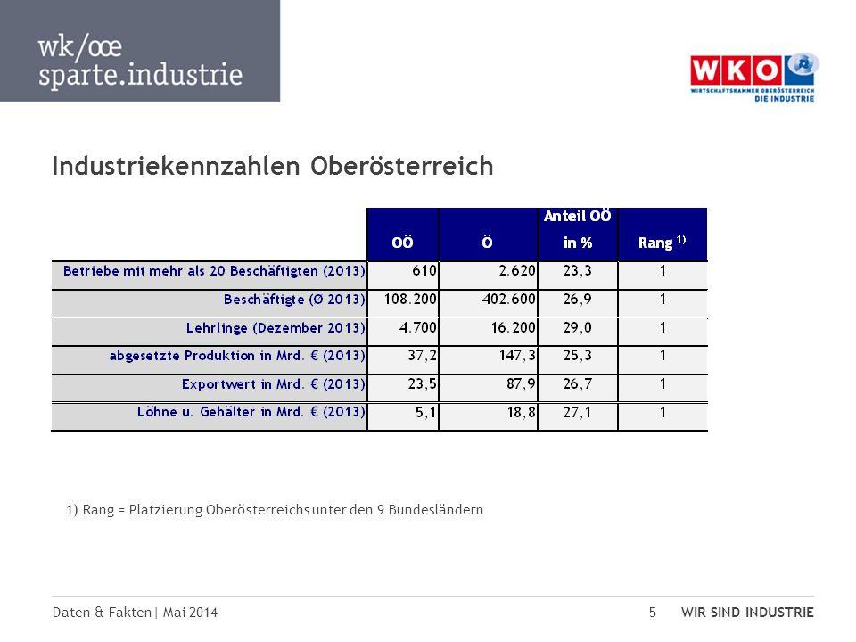 Industriekennzahlen Oberösterreich