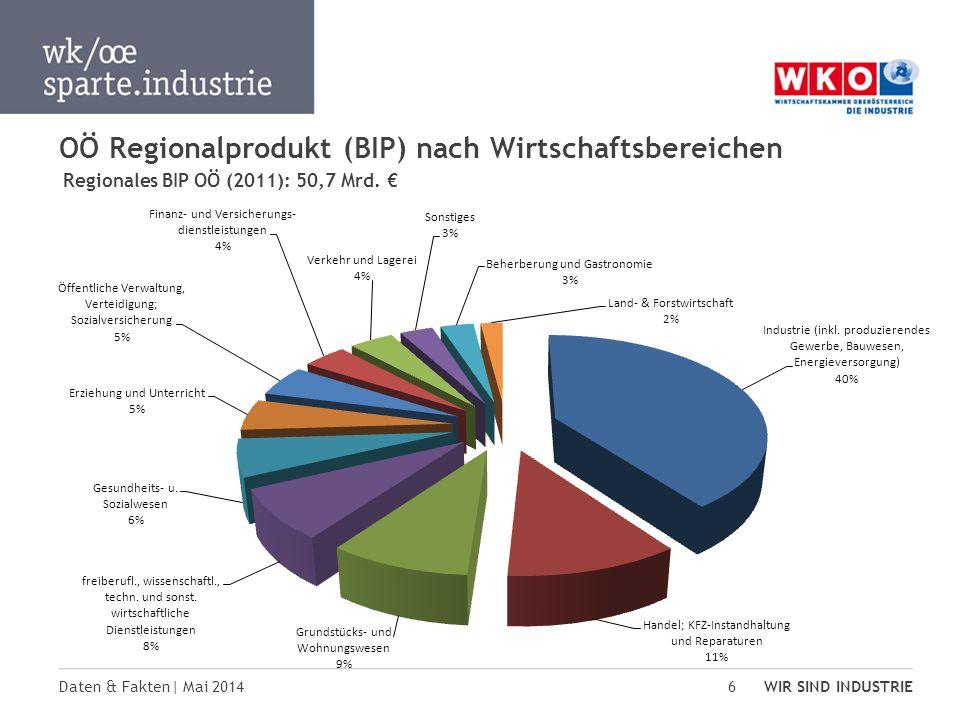OÖ Regionalprodukt (BIP) nach Wirtschaftsbereichen