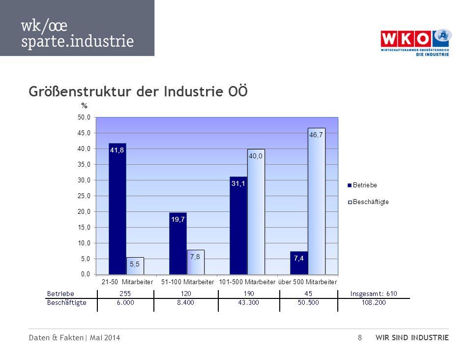 Größenstruktur der Industrie OÖ