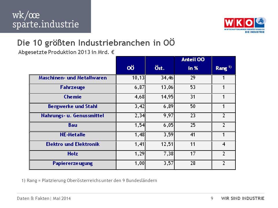 Die 10 größten Industriebranchen in OÖ