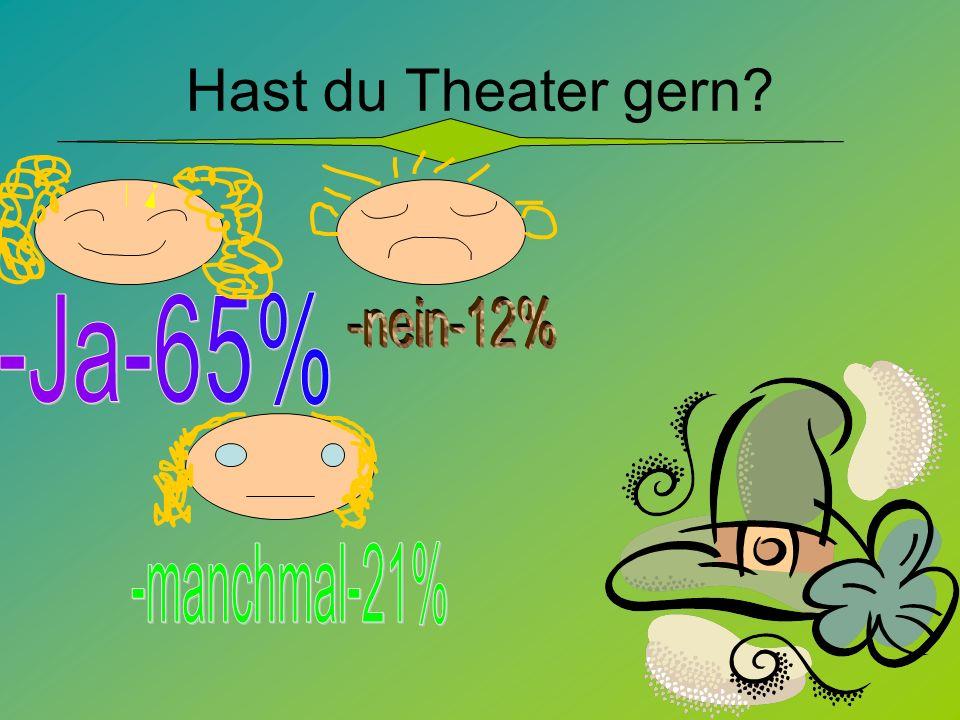 Hast du Theater gern -Ja-65% -nein-12% -manchmal-21%