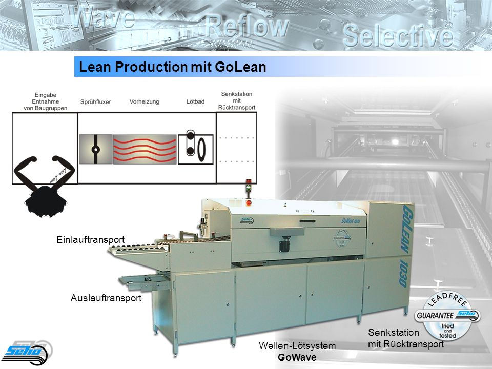 Lean Production mit GoLean