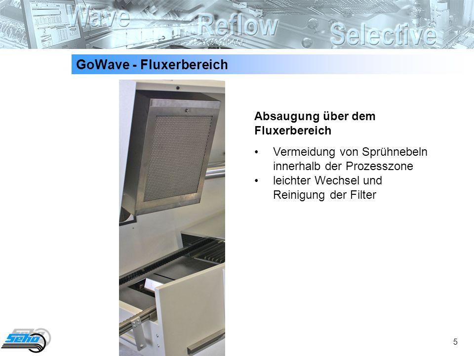 GoWave - Fluxerbereich